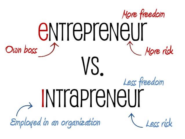 ايهما افضل رائد الأعمال Entrepreneur ام رائد الأعمال الموظف Intrapreneur ؟