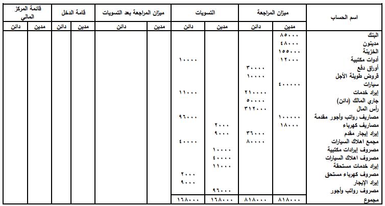 ورقة العمل الخطوة (2)