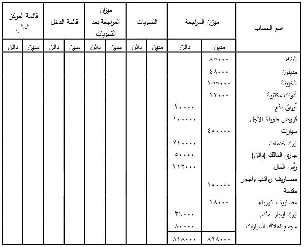 ورقة العمل الخطوة (1)