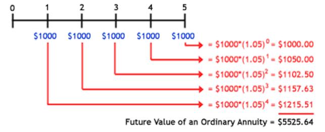 القيمة المستقبلية للنقود مع الأمثلة لدفعة واحدة ودفعات متساوية ومُقدمة