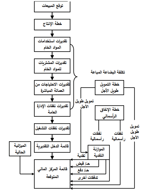 التخطيط المالى - المفهوم والأنواع والخطوات - شرح مبسط