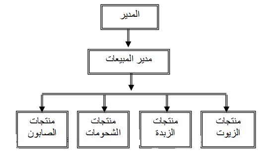 تجميع الوظائف - الهيكل التنظيمى -  طبقا للمنتج