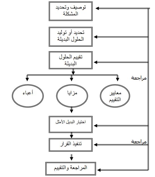 مراحل إتخاذ القرار