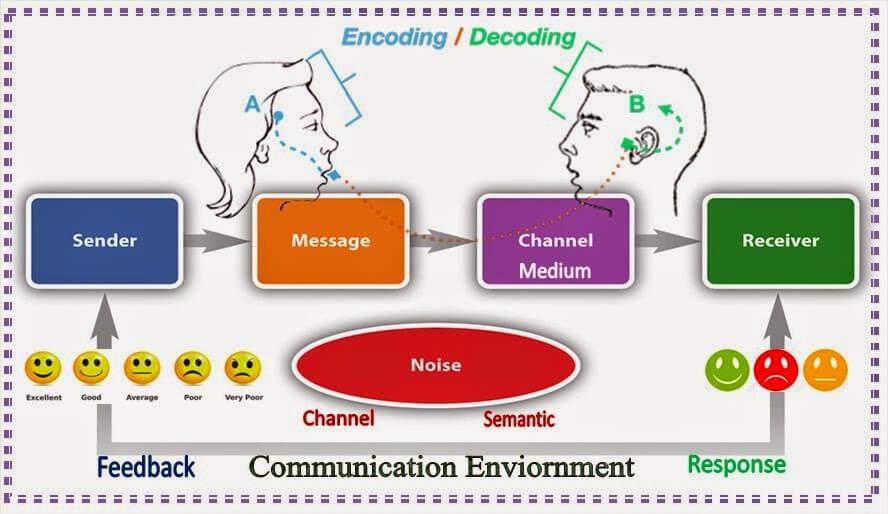 معوقات الإتصالات الإدارية - معوقات عملية الإتصال