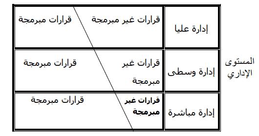 أنواع القرارات الإدارية