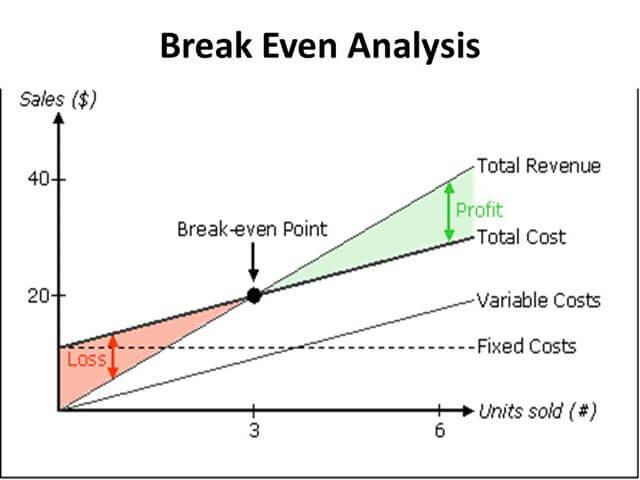 تحليل نقطة التعادل بالرسم