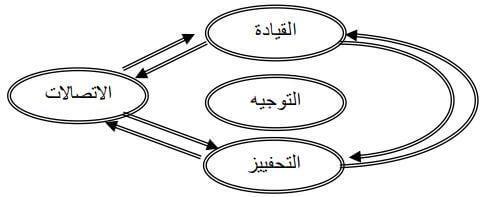 نظرية التوقع لفروم ونظرية التعضيد لسنكر