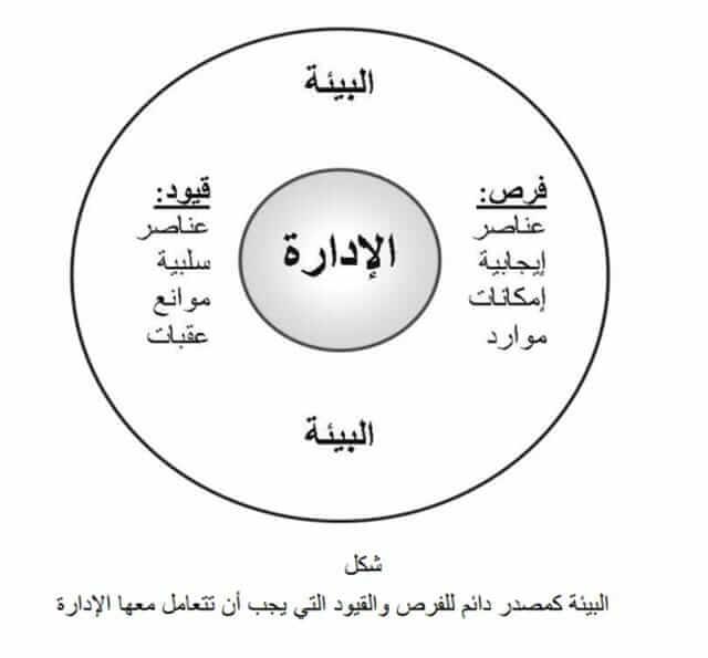تحليل البيئة التنظيمية لأى شركة وتوصيفها