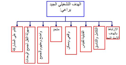 الأهداف التشغيلية فى الإدارة الإستراتيجية