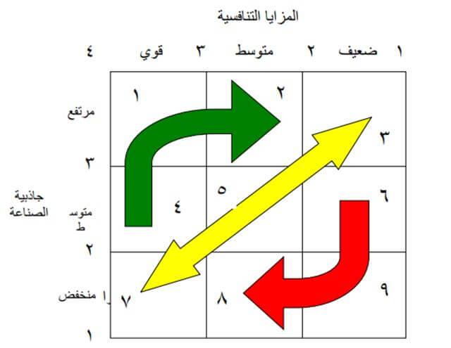 شرح مصفوفة (جنرال إليكتريك) الداخلى والخارجى(IE Matrix)