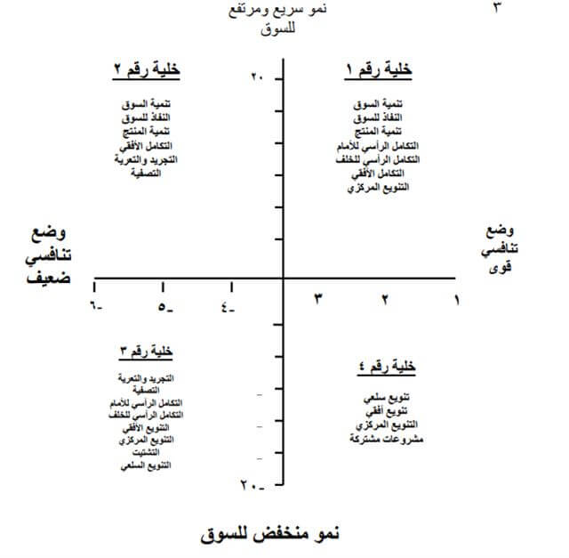 شرح مصفوفة الاستراتيجيات الكبرى