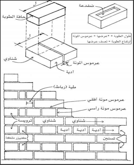المصطلحات الفنية المستعملة فى البناء بالطوب