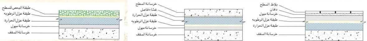 العزل الحرارى للأسطح والجدران والأرضيات ومواد العزل بالتفصيل