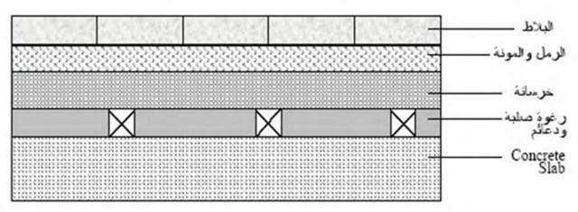 عزل الصوت فى الحوائط وبين الطوابق والأرضيات والاستوديوهات