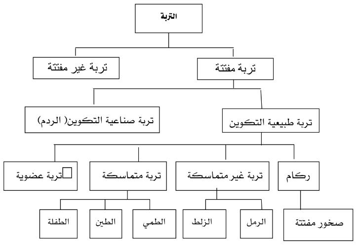 التربة - تعريف و انواع التربة وخصائصها الهندسية