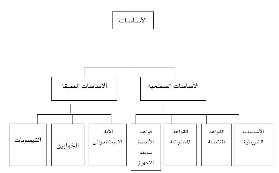 الآبار الاسكندراني - تعريف واستخدامات الآبار الاسكندراني