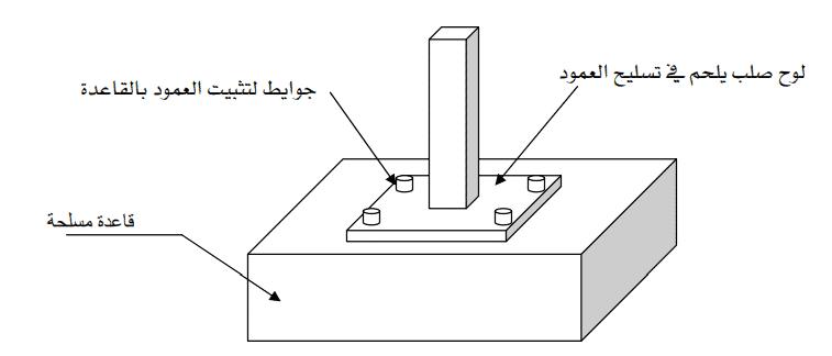 شرح الأساسات السطحية بالتفصيل
