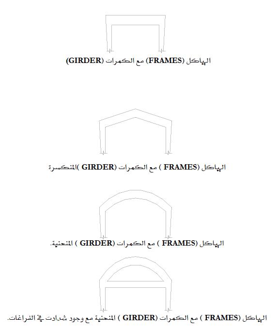 الإطارات: (Frames)