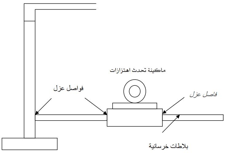 تعريف وانواع الفواصل الانشائية واستخداماتها بالصور