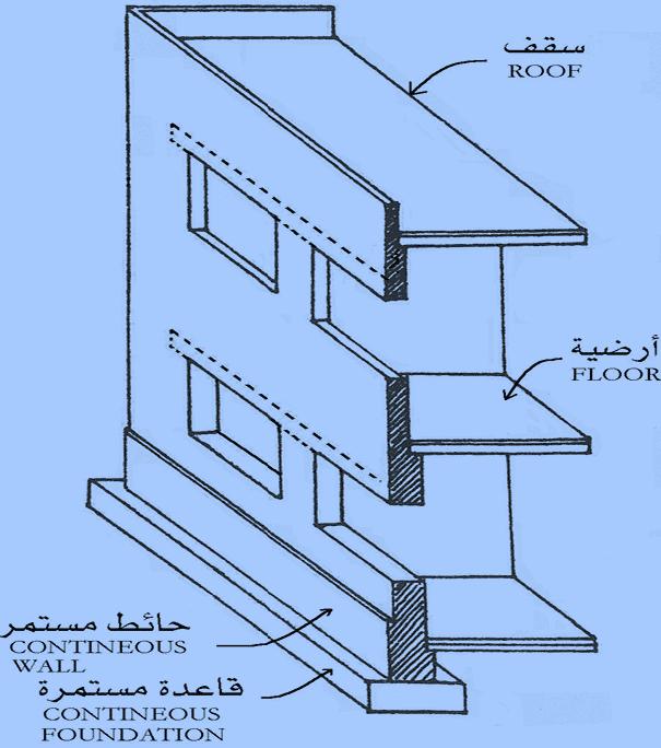 مميزات وعيوب وخصائص وسمك الحائط فى نظام الحوائط الحاملة