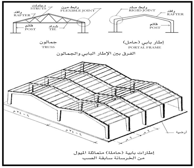 نظام الهياكل الاطارية - مميزاته وأنواعه بالصور