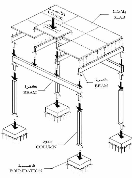 الانظمة الانشائية - شرح النظم الانشائيه في العمارة