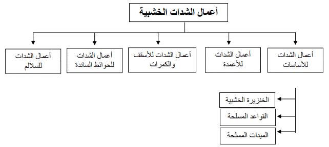 الشدات الخشبية للقواعد المسلحة - مكوناتها وتنفيذها بالصور
