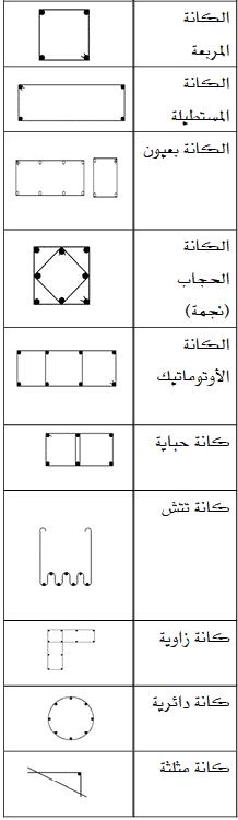 أنواع الكانات المستخدمة فى أعمال الحدادة المسلحة
