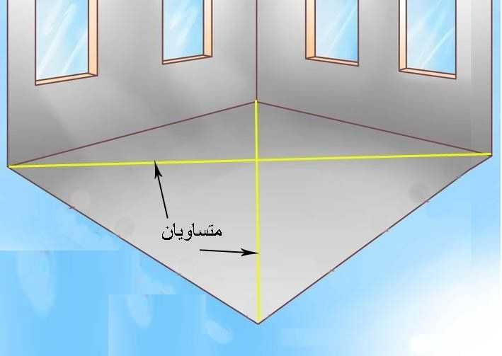 تعريف وشرح كيفية عمل البؤج والاوتار بالتفصيل وبالصور