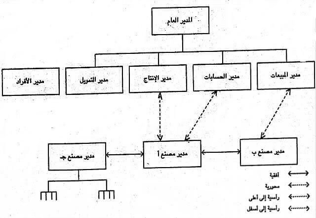 عناصر الاتصالات الإدارية - مكونات الاتصالات الإدارية