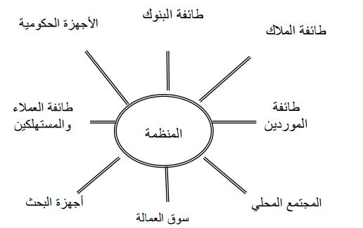 الطوائف المختلفة المرتبطة بالمنظمة