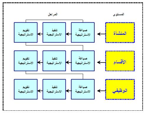 العلاقة بين مستويات إدارة الاستراتيجية ومراحلها