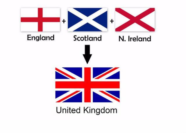 الفرق بين انجلترا والمملكة المتحدة وبريطانيا