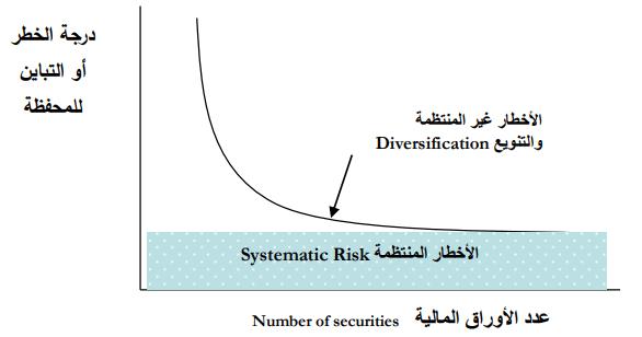 العائد والمخاطرة فى سوق رأس المال والإستثمار