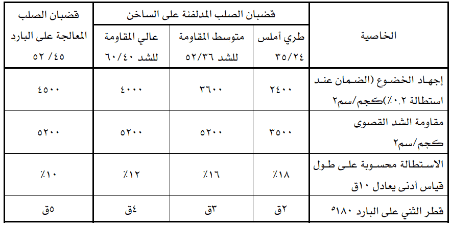 حديد التسليح-أنواعه واستخداماته واختباراته ومقاساته وحصره