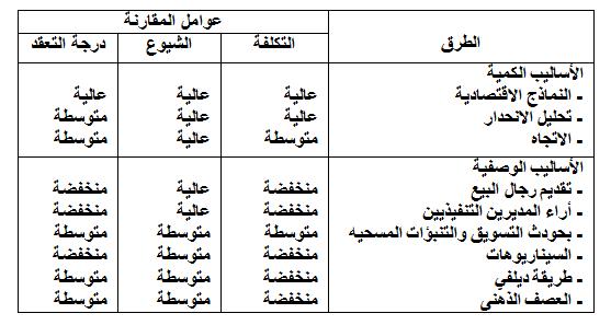 جدول المقارنة بين الطرق الكمية والطرق الوصفية للتنبؤ