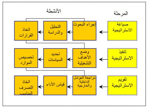 مراحل وأنشطة عملية إدارة الاستراتيجية