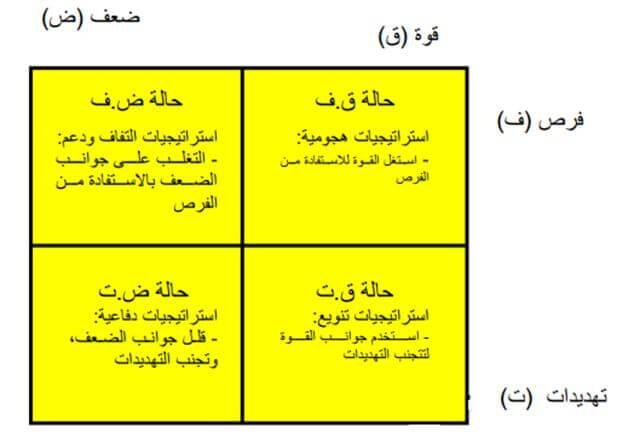 مصفوفة المواءمة بين العوامل الداخلية، والخارجية SWOT