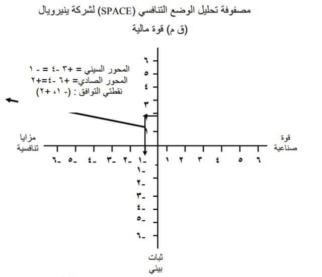 شرح مصفوفة تقييم الموقف الاستراتيجي SPACE
